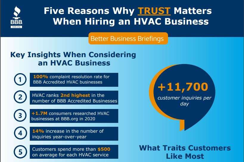 BBB Business Tip: Why Trust Matters Most for HVAC Businesses Amidst the COVID-19 Pandemic