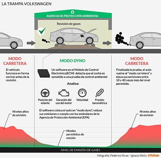 Cómo hacía la trampa VolksWagen