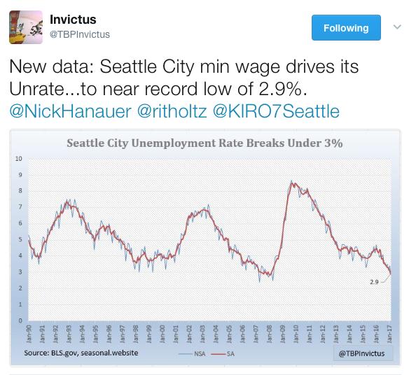 Seattle unemployment -> 2.9%