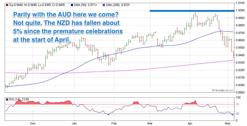 NZ Dollar / AUD chart