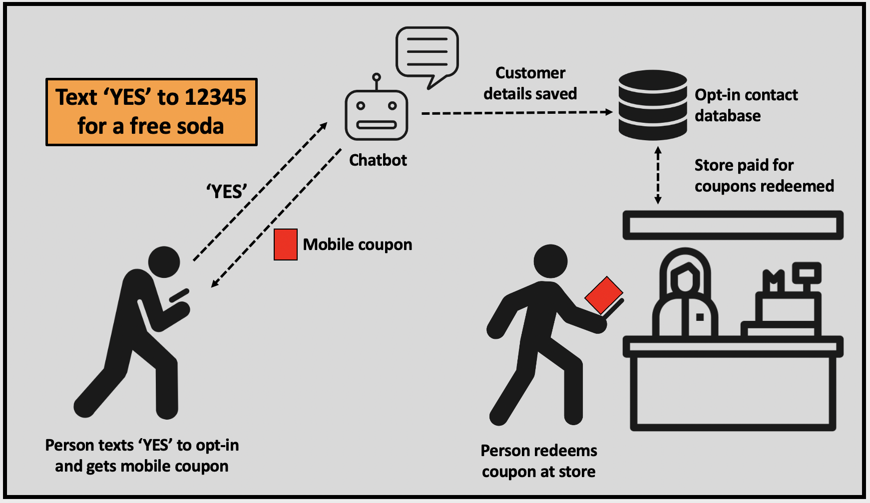 Mobile coupons help businesses collect opt-in customer details