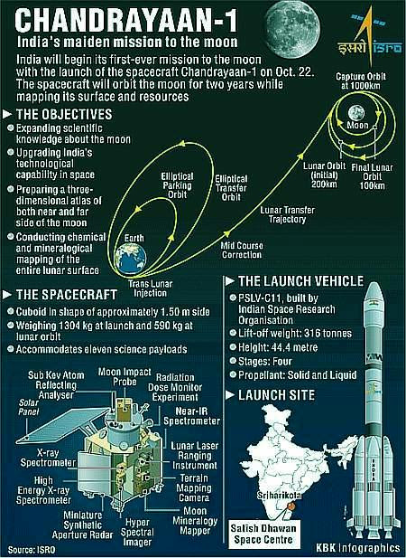 Fig 1E Chandrayaan-1 Mission
