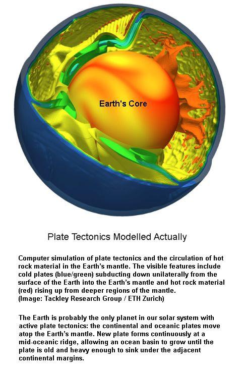Plate tectonics Model