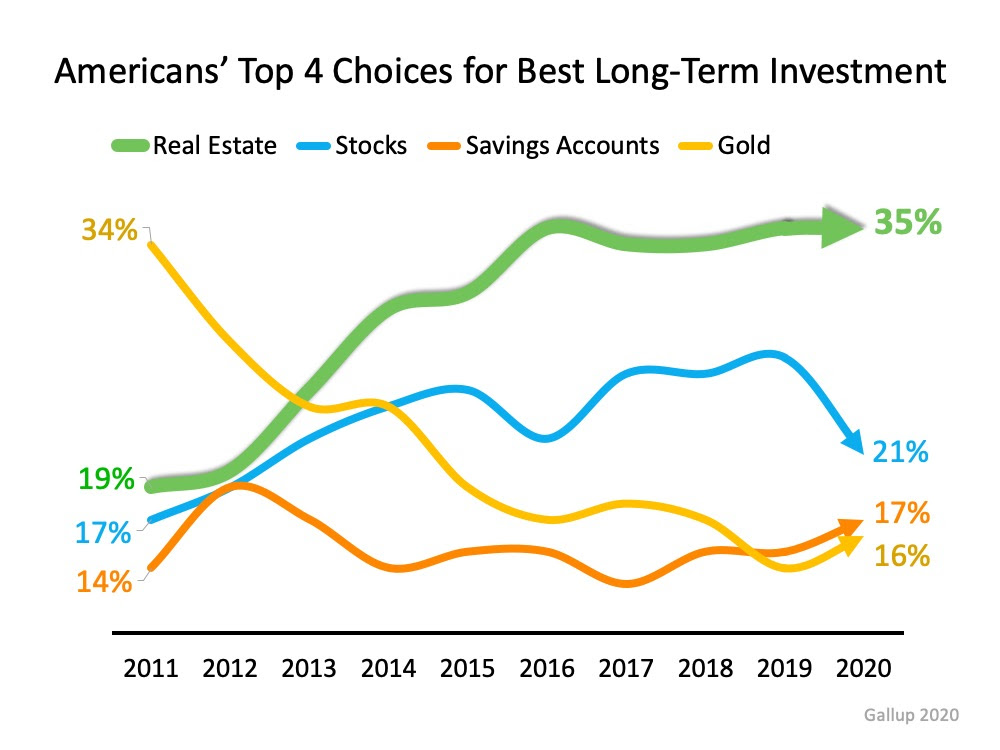 Real Estate Tops Best Investment Poll for 7th Year Running | MyKCM