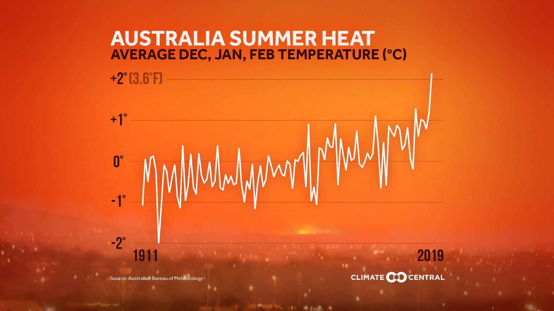 australia summer heat