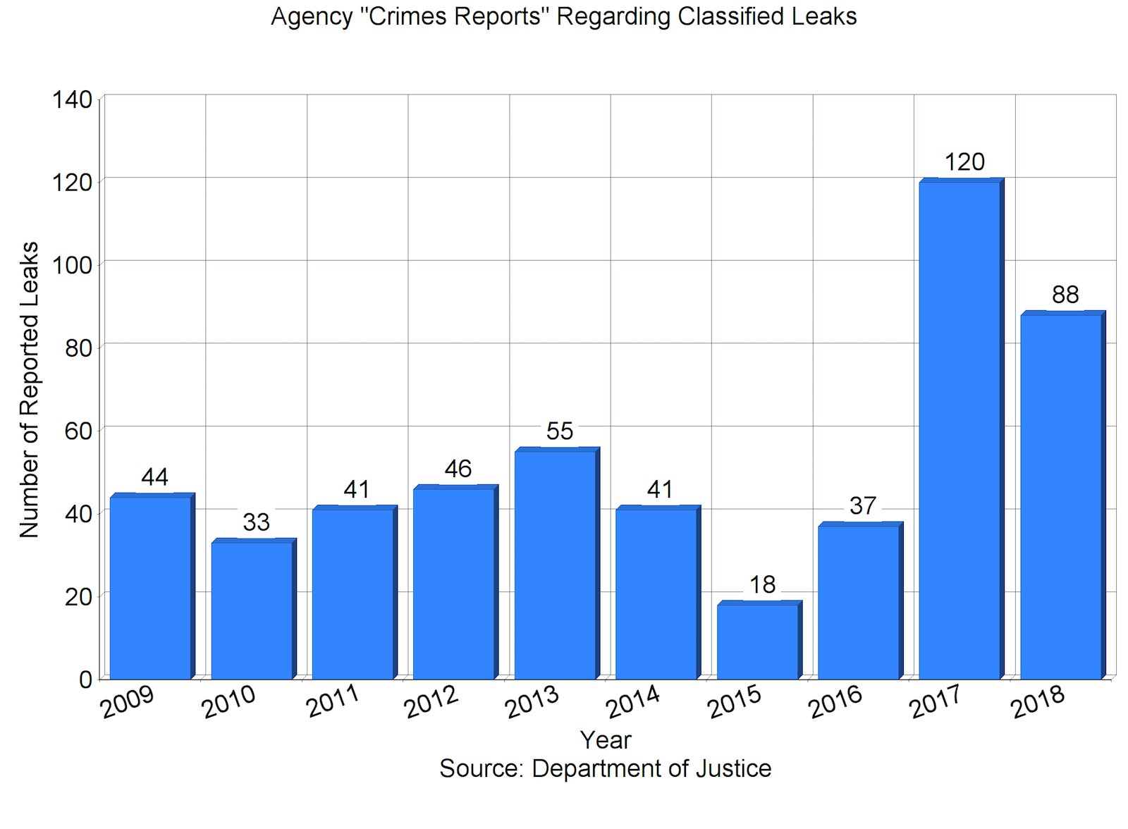 Feds Release New Stats On Restraint And >> Classification Federation Of American Scientists