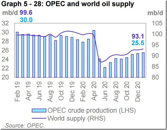 January 2021 OPEC report global oil supply