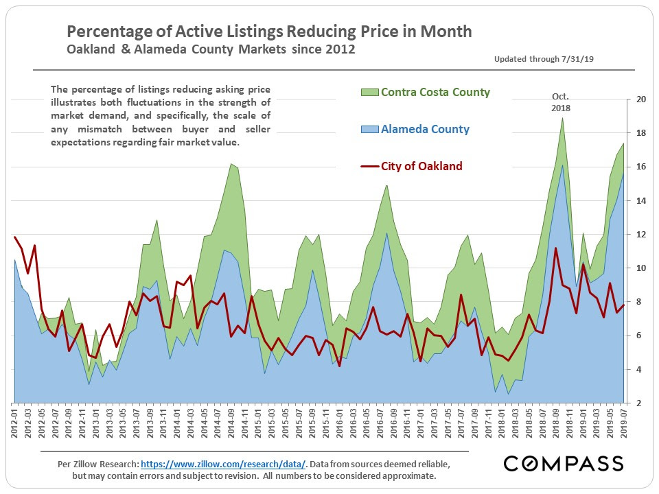 Percentage of Active Listings Reducing Price in Month