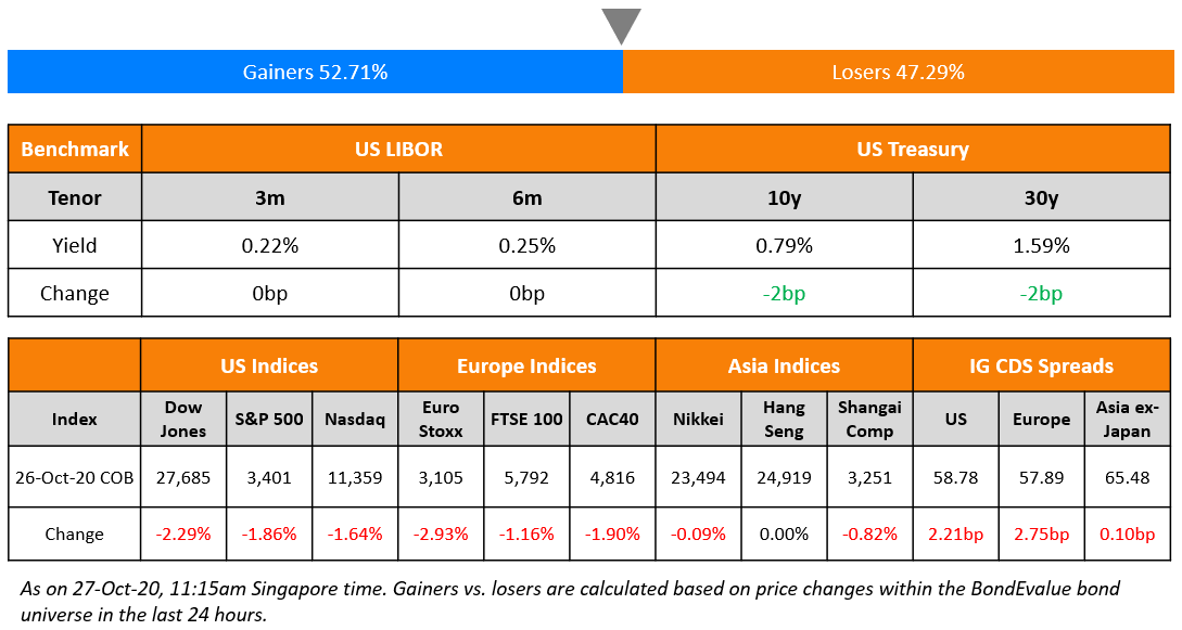 US Benchmark & Global Indices 27 Oct (1)