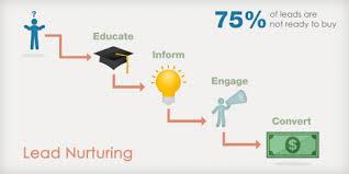 lead nurturing andrea lisi copywriter copy persuasivo conversioni email marketing
