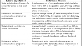 Burk's Blog » Blog Archive » Can the Performance of Donor Relations Staff Be Measured?