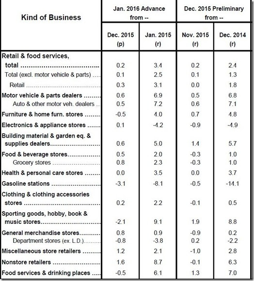 January 2016 retail sales