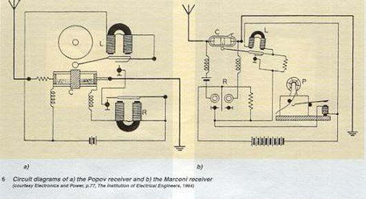 Popov & Marconi Receivers