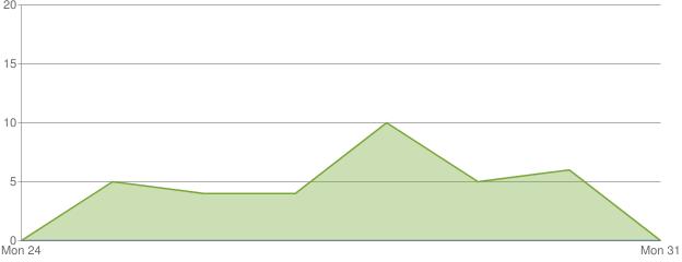 Graph of views