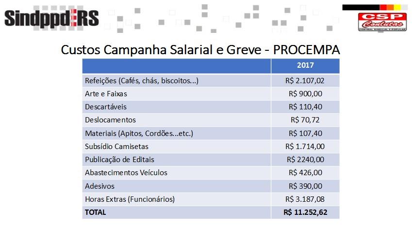 tabela gastos PROCEMPA