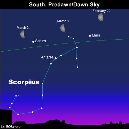 Use the moon to find the planets Mars and Saturn, and the star Antares over the next several days. The green line depicts the ecliptic.