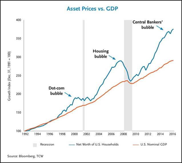 Asset pirces vs GDP
