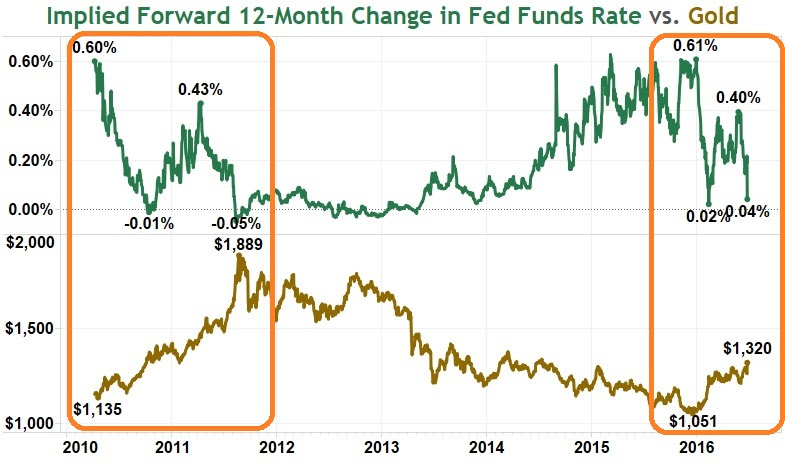 Change in Fed Funds Rate vs Gold