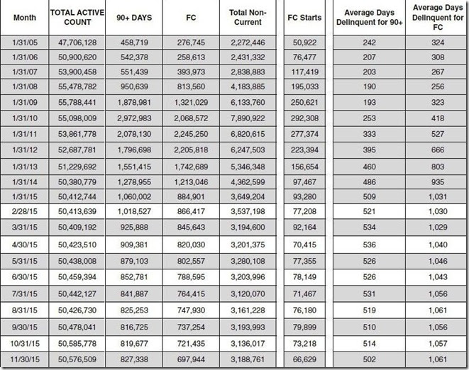 November 2015 LPS loan counts and days delinquent table