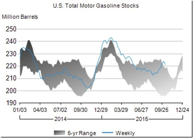 October 2015 gasoline stocks as of Oct 9