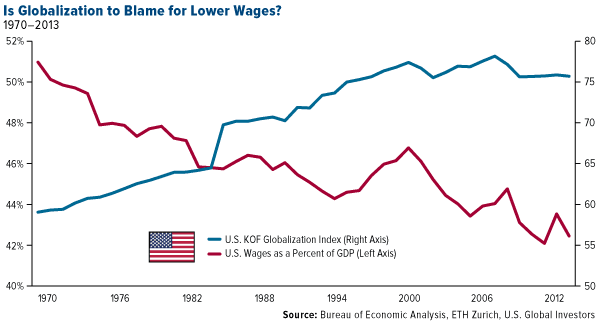 Is Globalization Blame Lower Wages