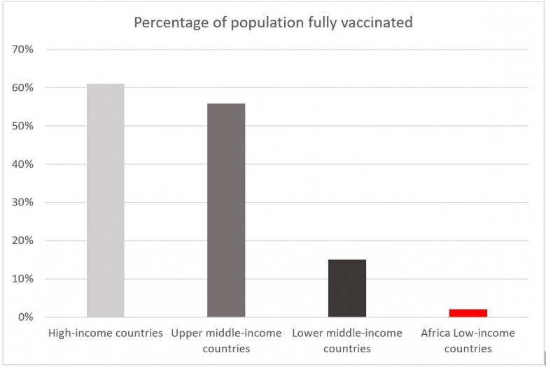 bar chart of percent of population vaccinated by region of the globe
