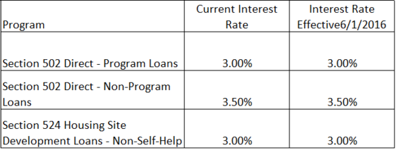 June Interest Rate