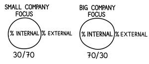 bi-vs-small-company focus