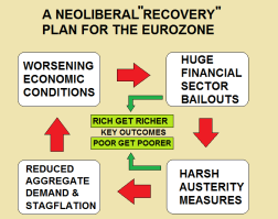 eurozone-neoliberal-racovery-plan-bailouts-austerity-stagflation