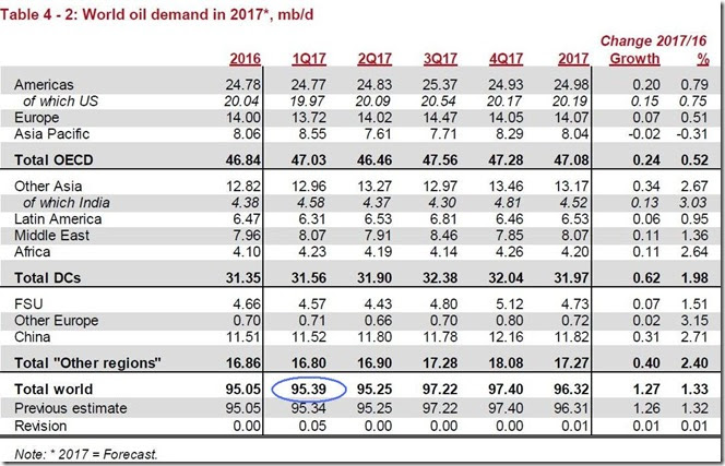 April 2017 OPEC report, global oil demand