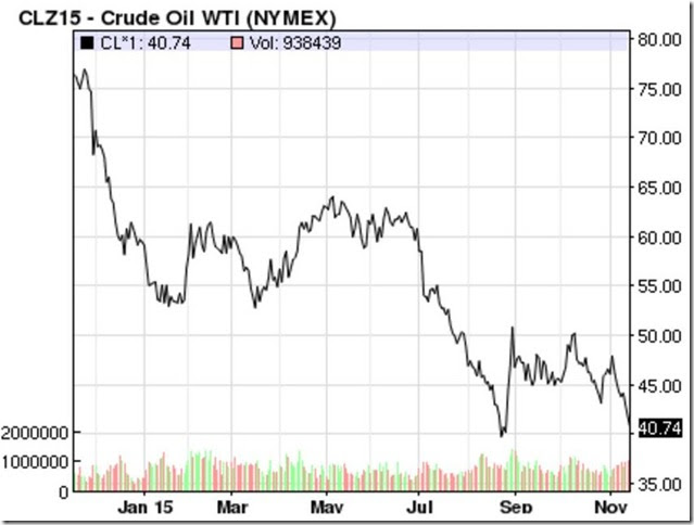 November 14 2015 oil prices
