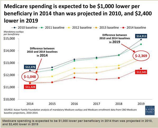 Medicare Costs