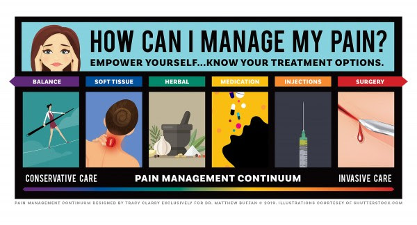 Pain Management Continuum