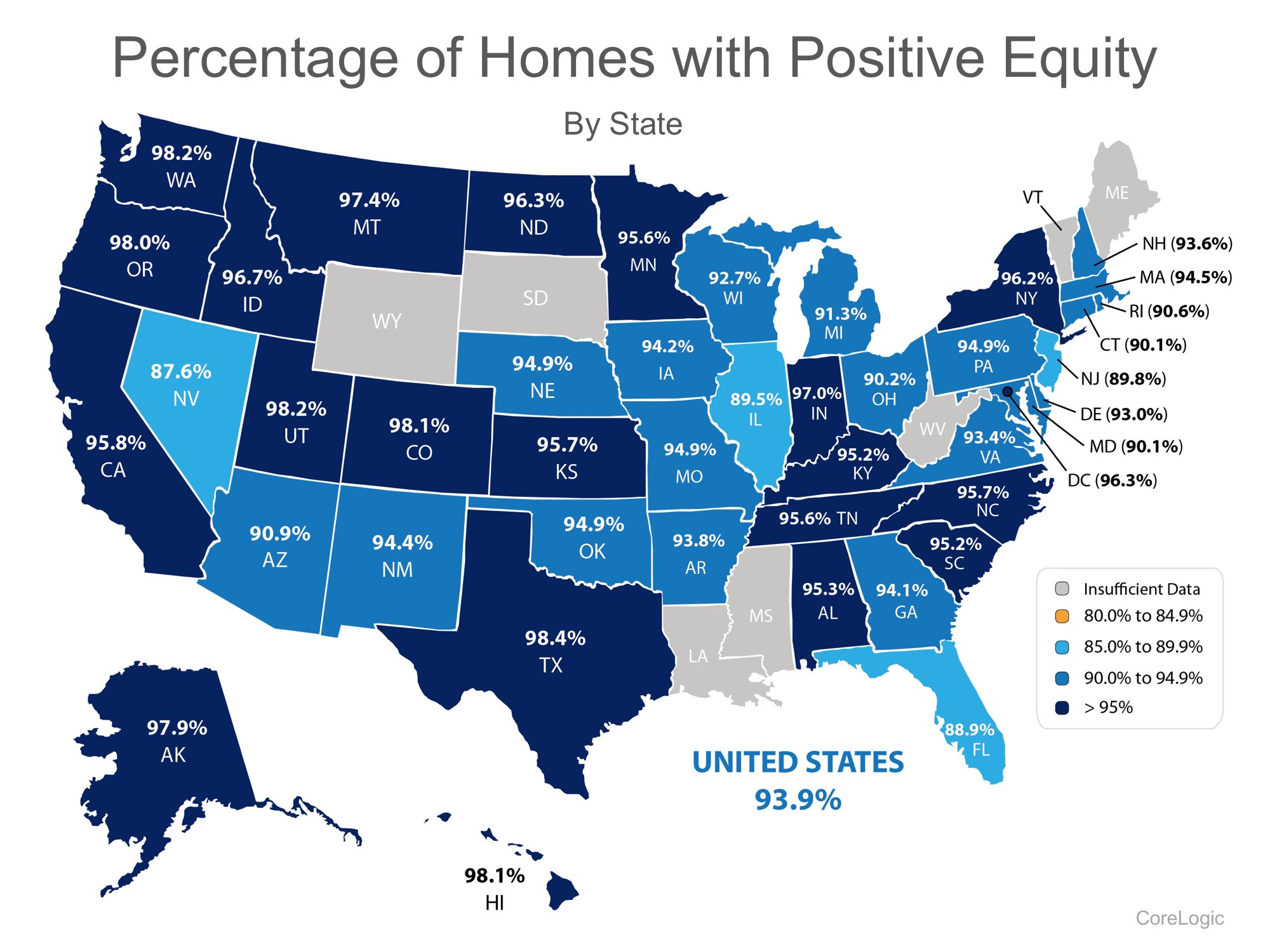 93.9% Of Homes in The US Have Positive Equity