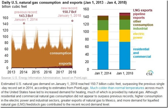 January 13 2018 record nat gas demand week of  Jan 5