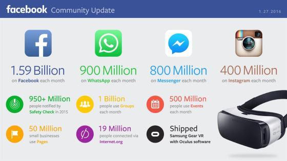 El imperio Facebook