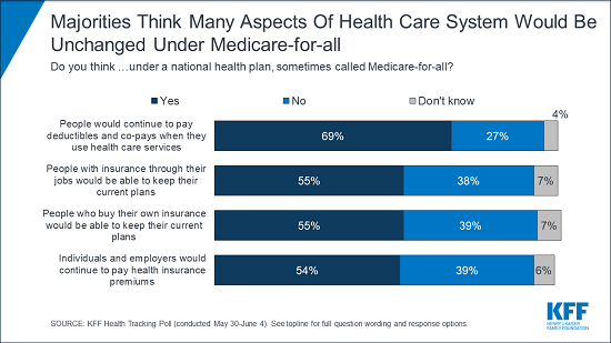 CHART: Majorities Think Many Aspects Of Health Care System Would Be Unchanged Under Medicare-for-all