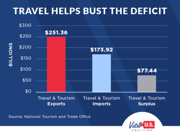 Travel Busts the Deficit