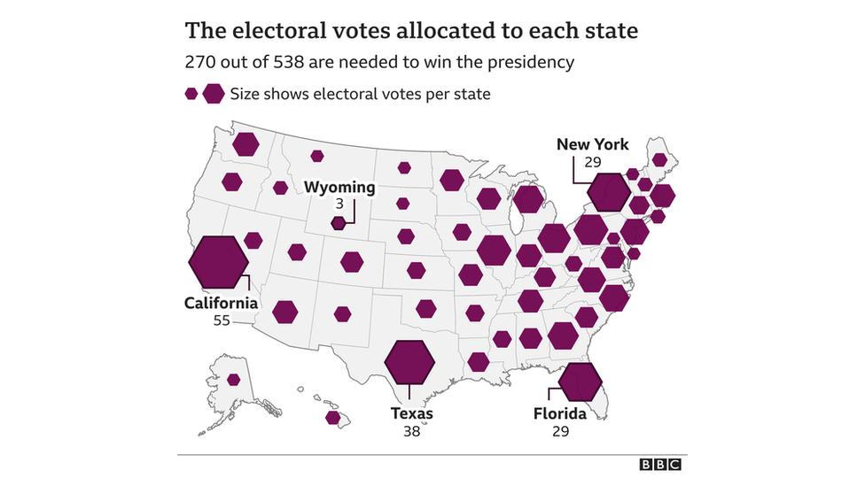 Mỗi tiểu bang được phân bổ số đại cử tri dựa trên số dân biểu trong Quốc hội cộng với hai Thượng nghị sĩ