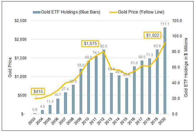 Gold ETF Holdings
