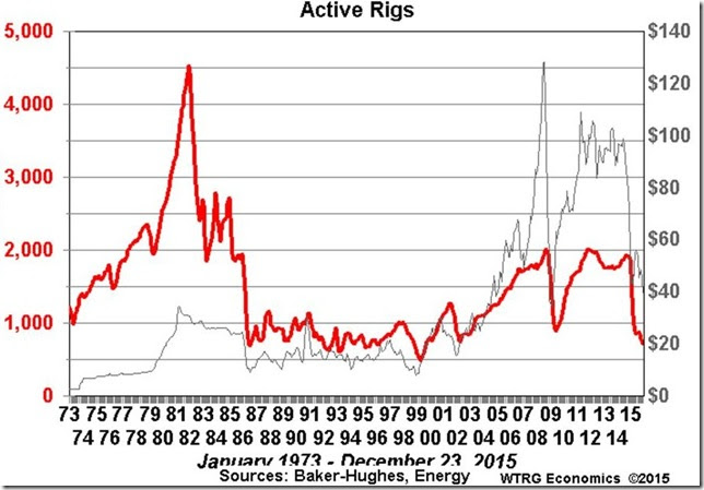 January 2 2015 rig count