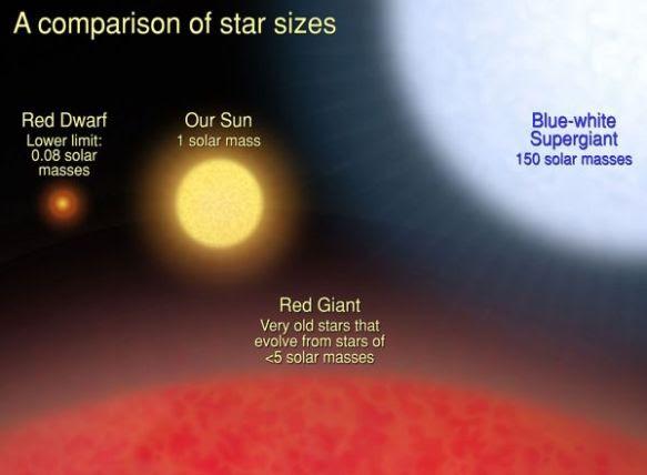 comparison-of-star-sizes