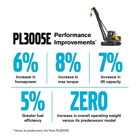 PL3005E Performance Improvements
