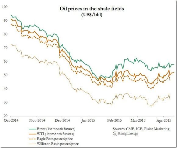 April 2015 quoted and wellhead oil prices