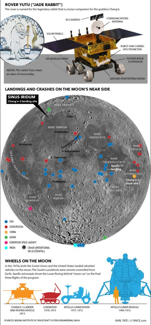 Land Prints on the Moon