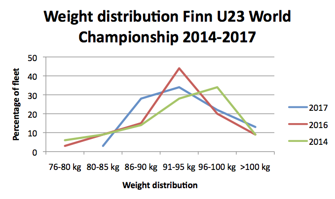 fighting-weight-of-Finn-sailors-in-2018