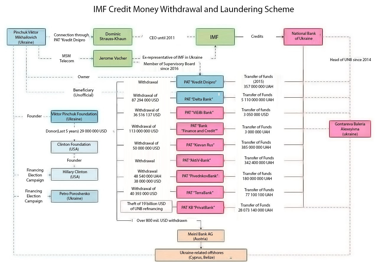 https://www.thegatewaypundit.com/wp-content/uploads/imf-money-scheme-hillary-clinton.jpg