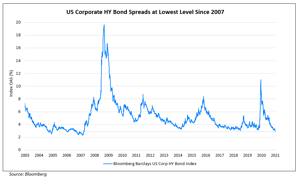 US Corporate HY Bond Spreads at Lowest Level Since 2007