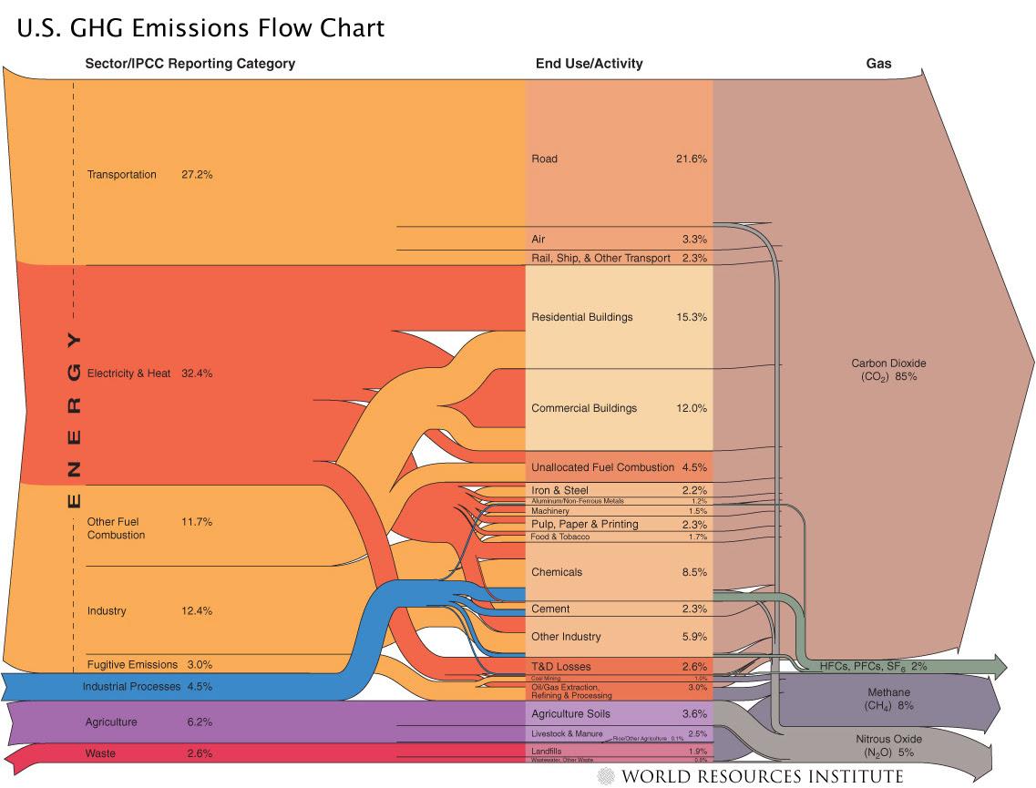 US GHG emissions flowchart