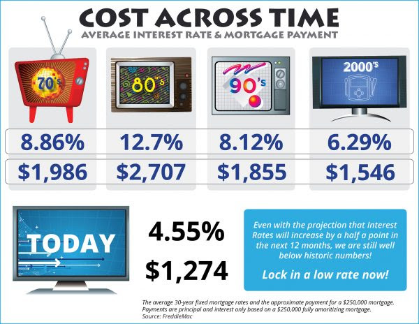 Cost Across Time [INFOGRAPHIC] | MyKCM